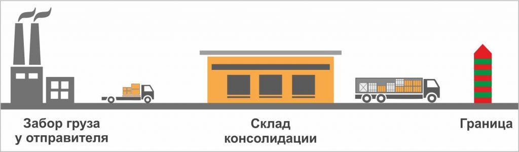 Консолидация и отправка сборного груза в Россию или из России